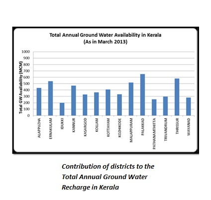 Resources: Water– Status of Environment related issues