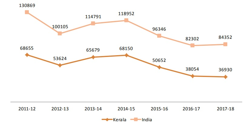 Economy: Industry– Status of Environment related issues: Kerala