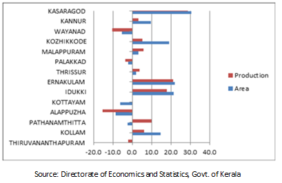 Economy: Agriculture– Status of Environment related issues